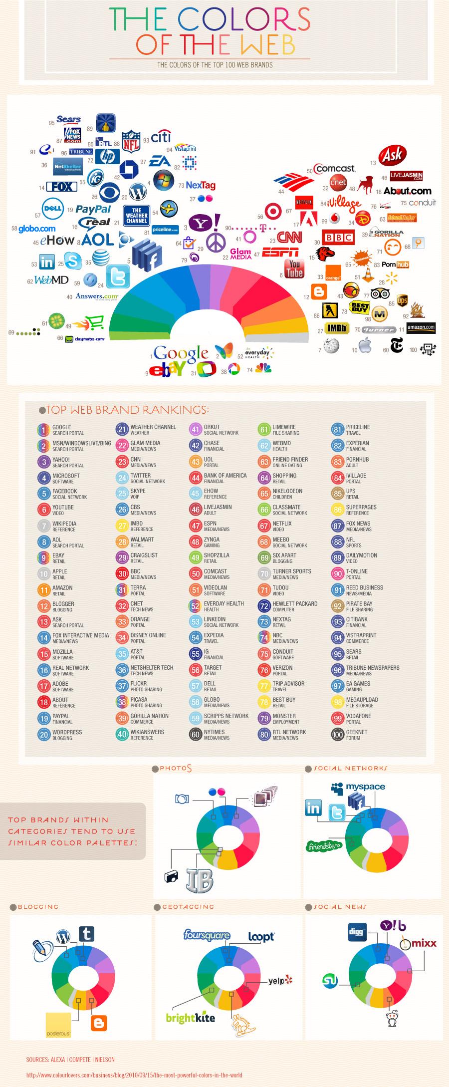 Colours of the Web Infografik