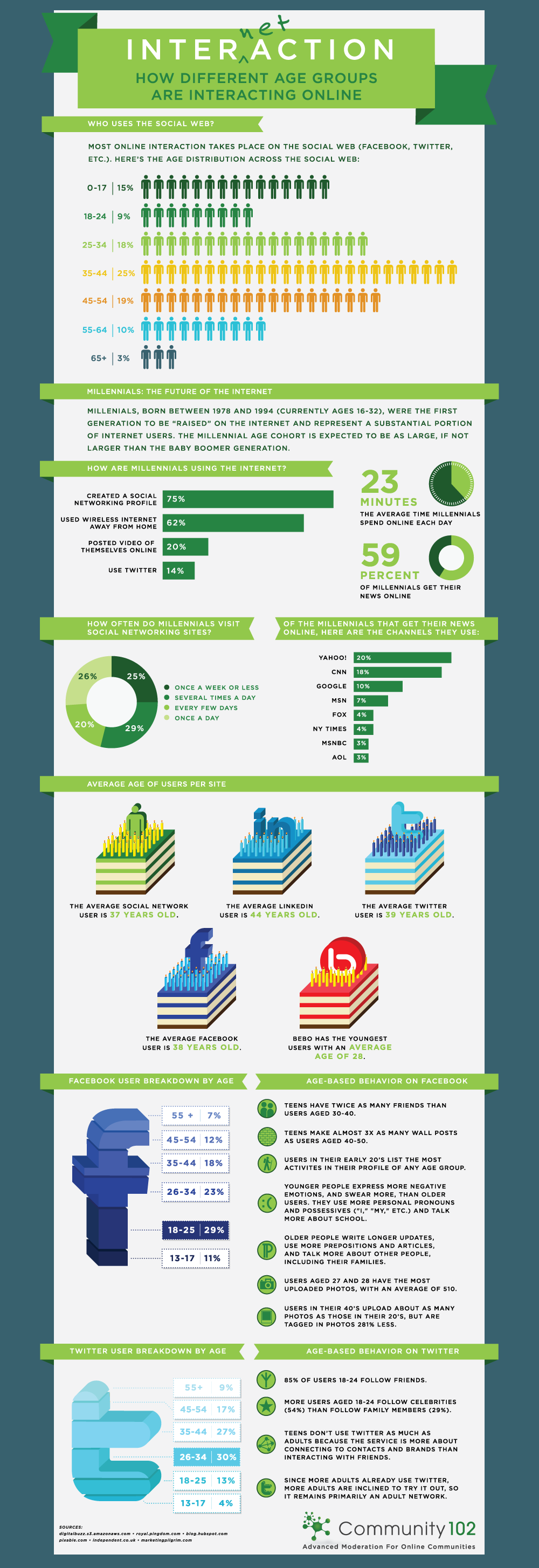 Infographik Altersgruppen in Social Networks