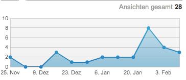 LinkedIn Besucherzahlen Personenprofil